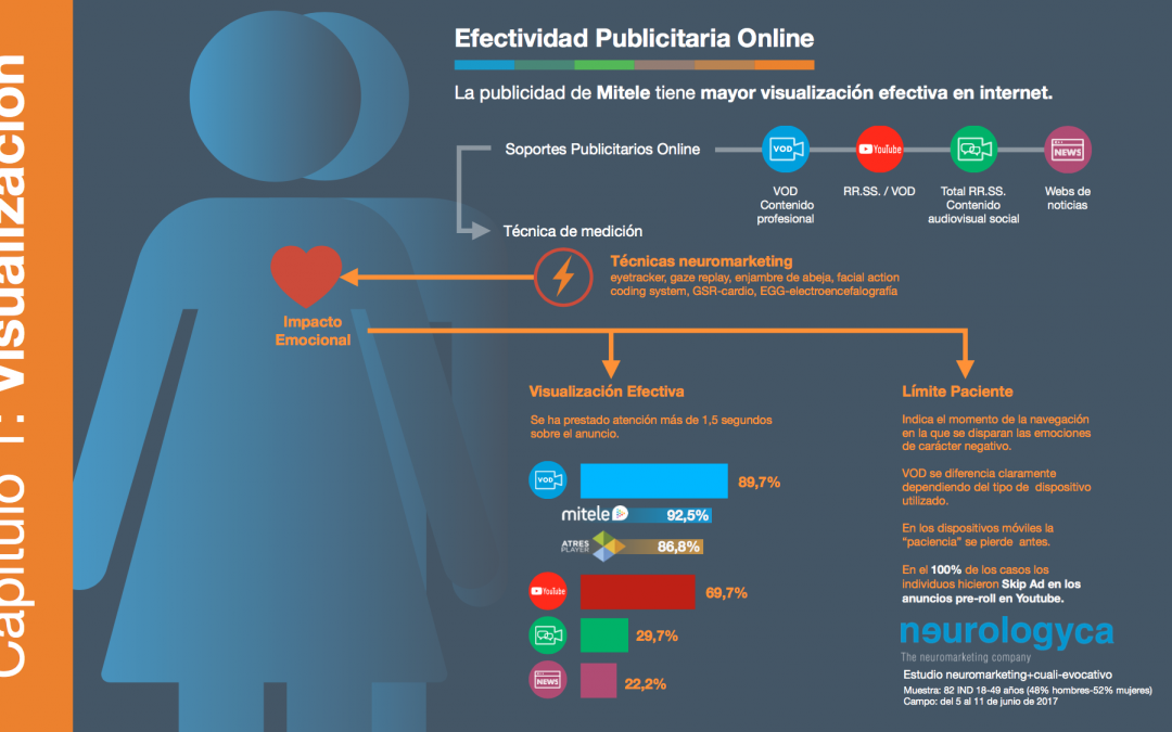 EFECTIVIDAD PUBLICITARIA ONLINE